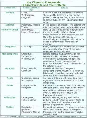 key chemical EO
