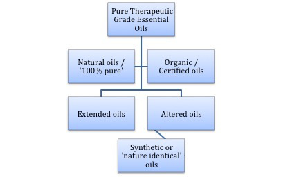 4-grades-of-essential-oils