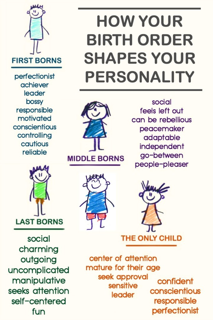 personality birth order child middle shapes only last born psychology quotes traits oldest characteristics theory youngest adler facts sayings siblings