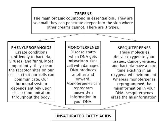 terpene-chart