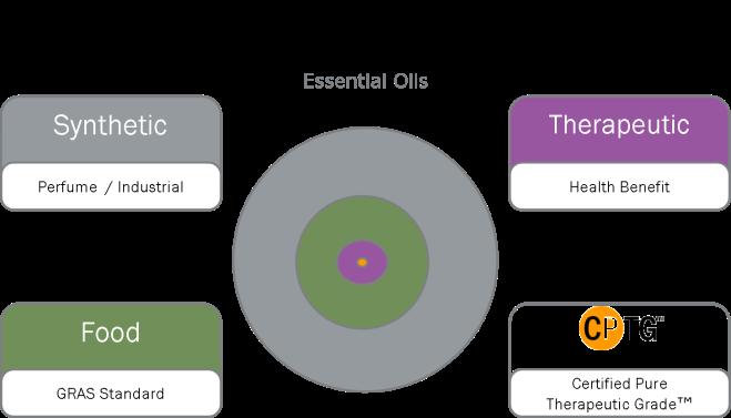 oil-grades